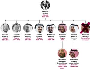 Kings of Saud