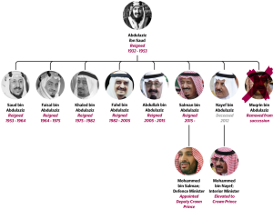Kings of Saud